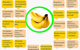 Банановая диета на 3 и 7 дней